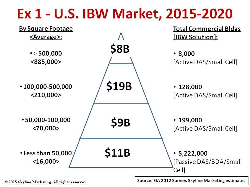 IBW market